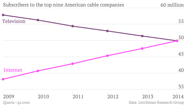 subscribers-to-the-top-nine-american-cable-companies-television-internet_chartbuilder